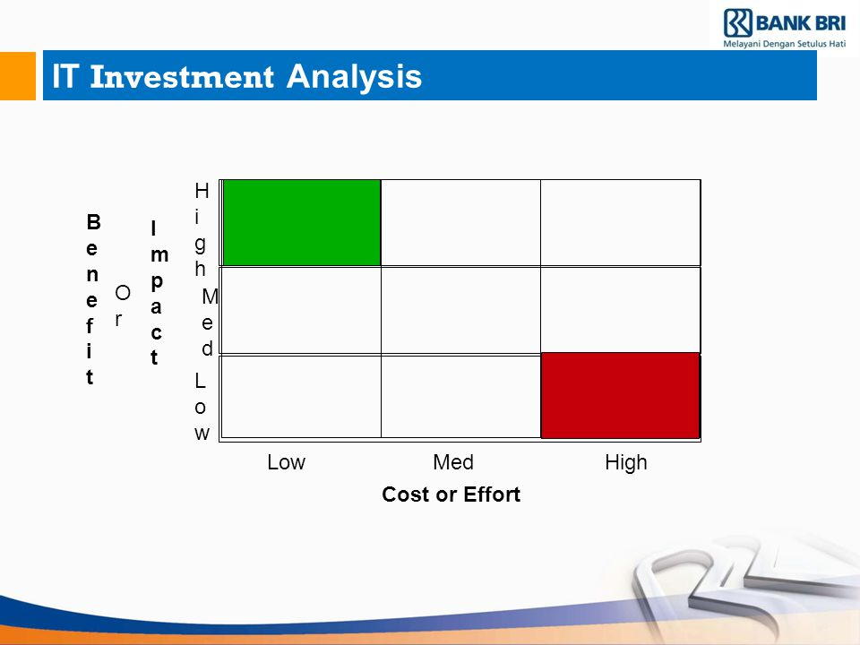IT Investment Analysis ImpactImpact Cost or Effort HighHigh MedMed LowLow LowMedHigh BenefitBenefit OrOr
