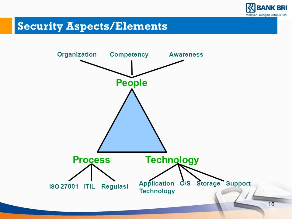 16 Security Aspects/Elements People ProcessTechnology OrganizationCompetencyAwareness ISO 27001 ITIL Regulasi Application O/S Storage Support Technolo