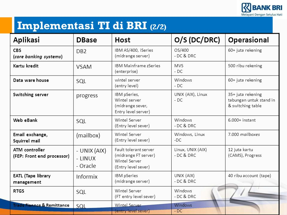 Implementasi TI di BRI (2/2) AplikasiDBaseHostO/S (DC/DRC)Operasional CBS (core banking systems) DB2 IBM AS/400, iSeries (midrange server) OS/400 - DC