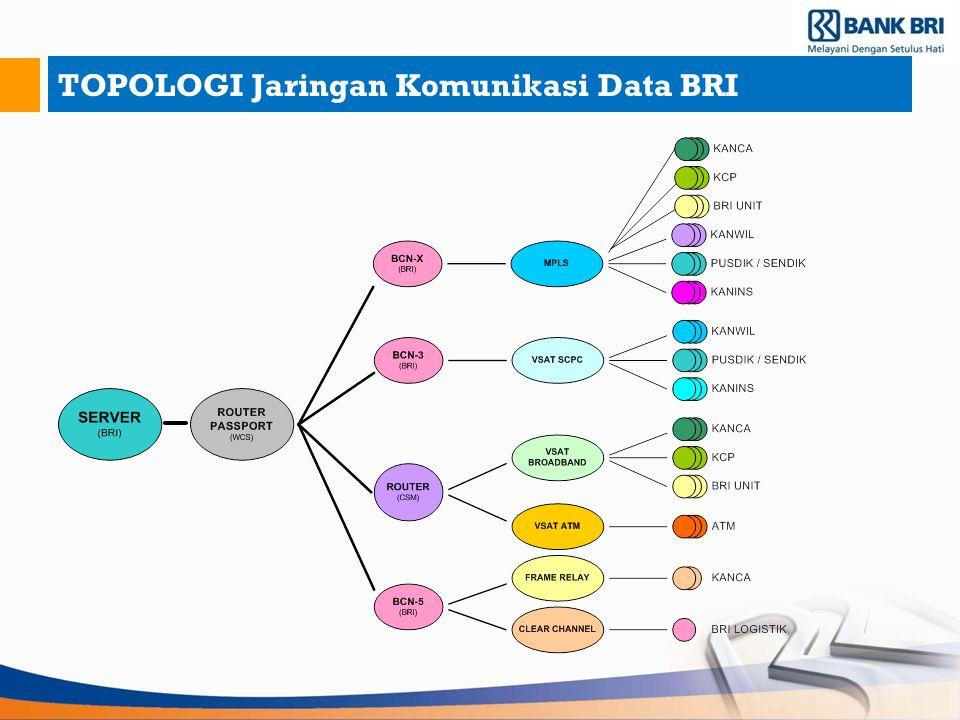 TOPOLOGI Jaringan Komunikasi Data BRI