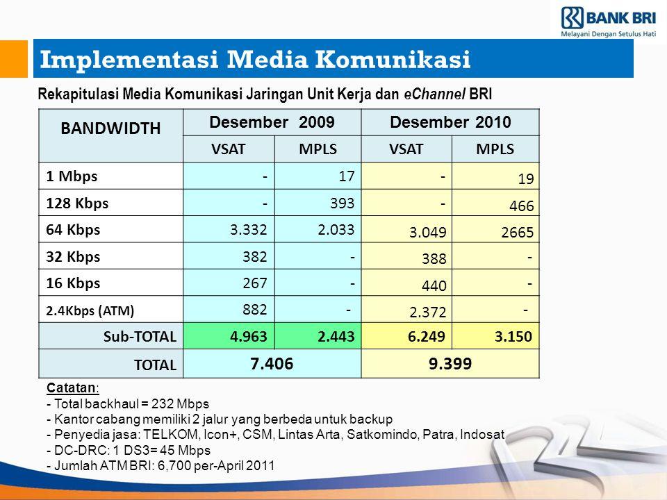 Implementasi Media Komunikasi Catatan: - Total backhaul = 232 Mbps - Kantor cabang memiliki 2 jalur yang berbeda untuk backup - Penyedia jasa: TELKOM,