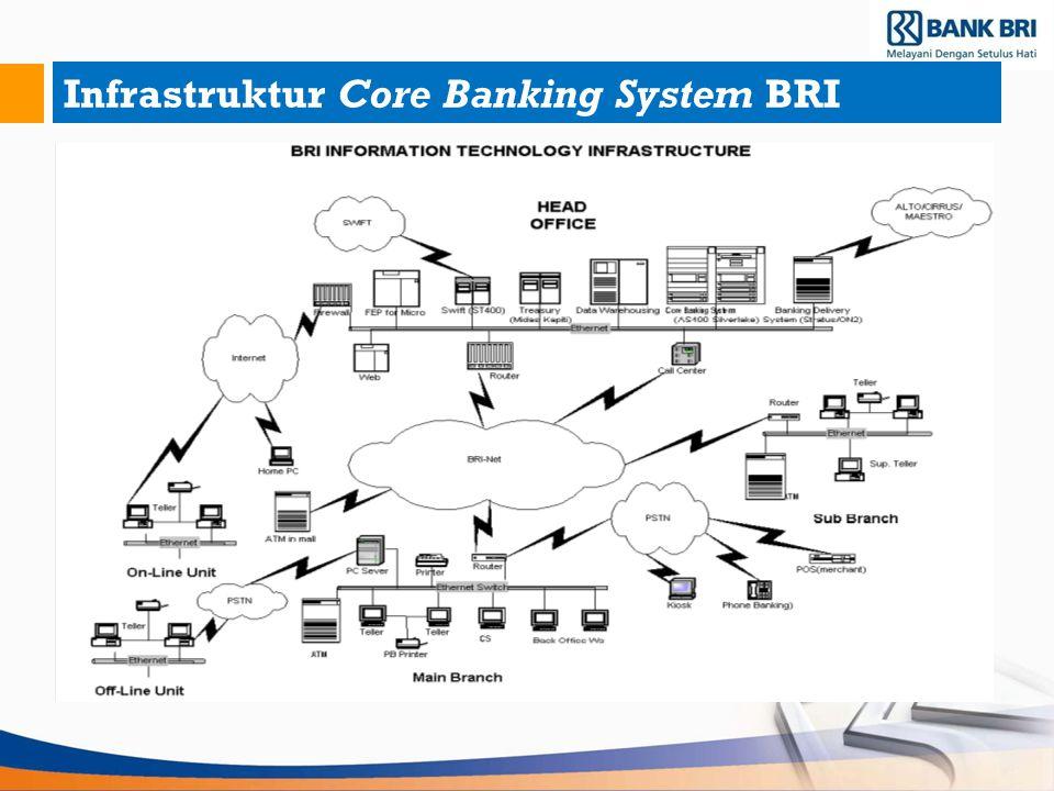 Infrastruktur Core Banking System BRI