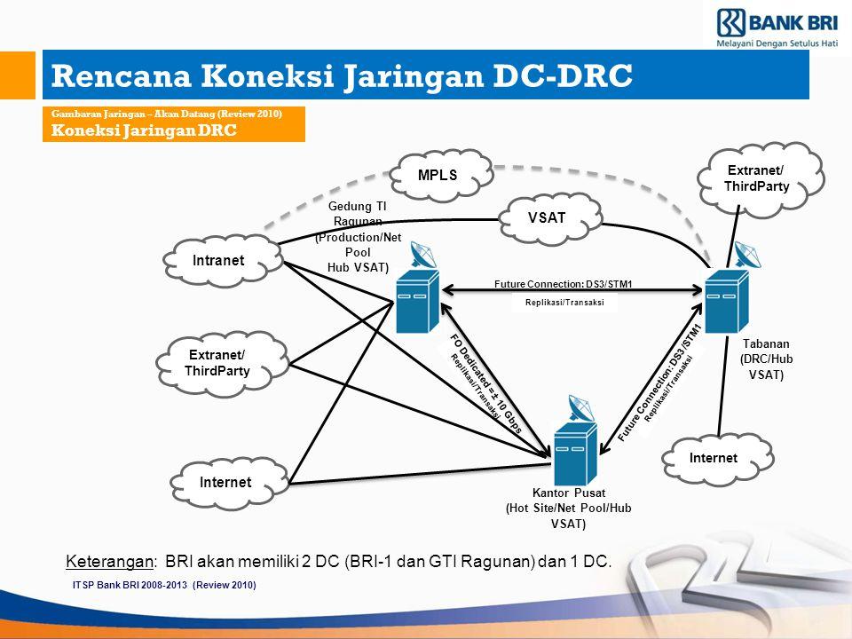 Rencana Koneksi Jaringan DC-DRC Gambaran Jaringan – Akan Datang (Review 2010) Koneksi Jaringan DRC Replikasi/Transaksi Gedung TI Ragunan (Production/N
