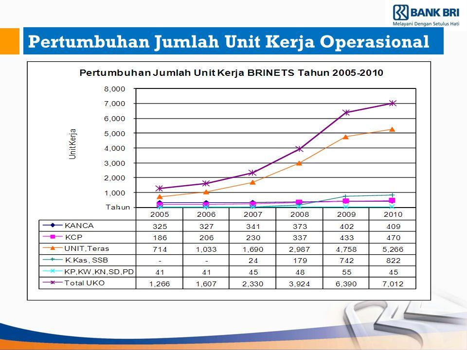 Pertumbuhan Jumlah Unit Kerja Operasional