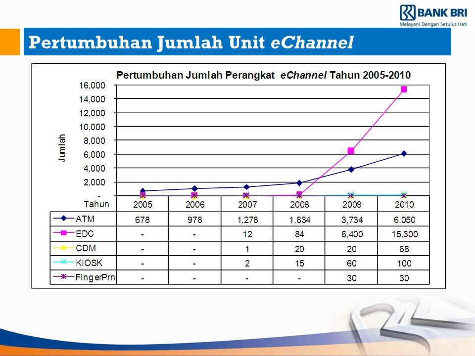 Pertumbuhan Jumlah Unit eChannel