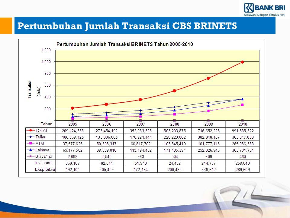 Pertumbuhan Jumlah Transaksi CBS BRINETS