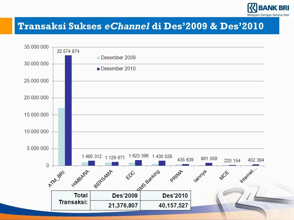 Transaksi Sukses eChannel di Des'2009 & Des'2010 Total Transaksi: Des'2009Des'2010 21,376,80740,157,527