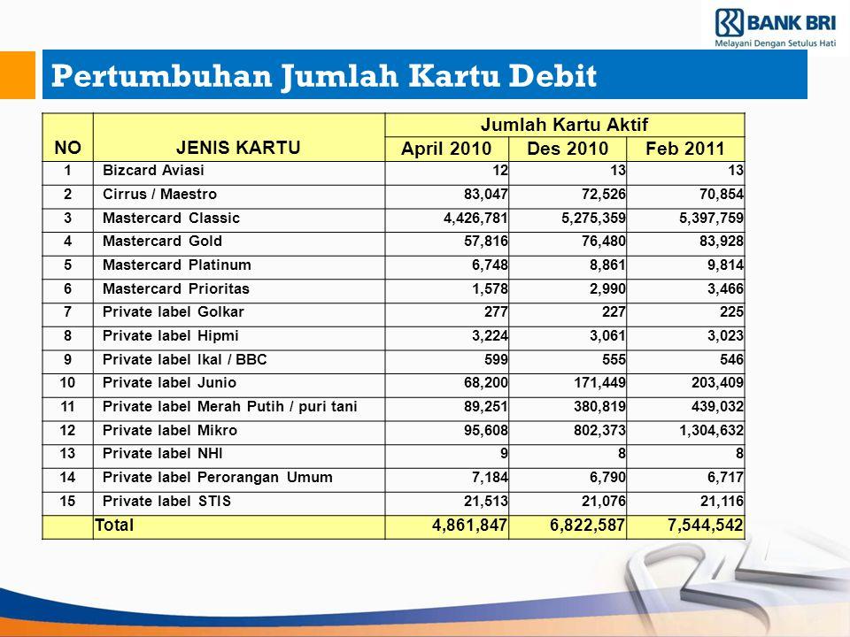 Pertumbuhan Jumlah Kartu Debit NOJENIS KARTU Jumlah Kartu Aktif April 2010Des 2010Feb 2011 1 Bizcard Aviasi1213 2 Cirrus / Maestro83,04772,52670,854 3