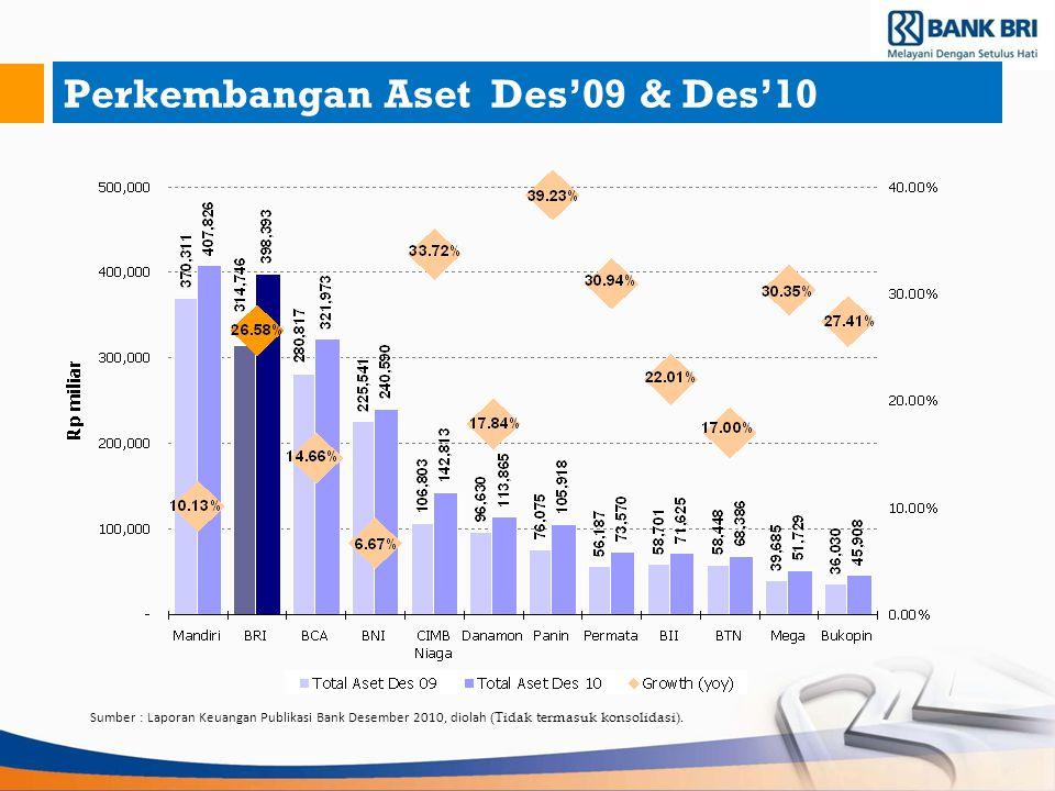 Perkembangan Aset Des'09 & Des'10 Sumber : Laporan Keuangan Publikasi Bank Desember 2010, diolah (Tidak termasuk konsolidasi).