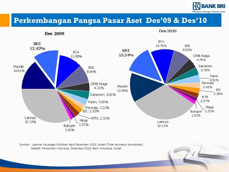 Perkembangan Pangsa Pasar Aset Des'09 & Des'10 Sumber : Laporan Keuangan Publikasi Bank Desember 2010, diolah (Tidak termasuk konsolidasi). Statistik