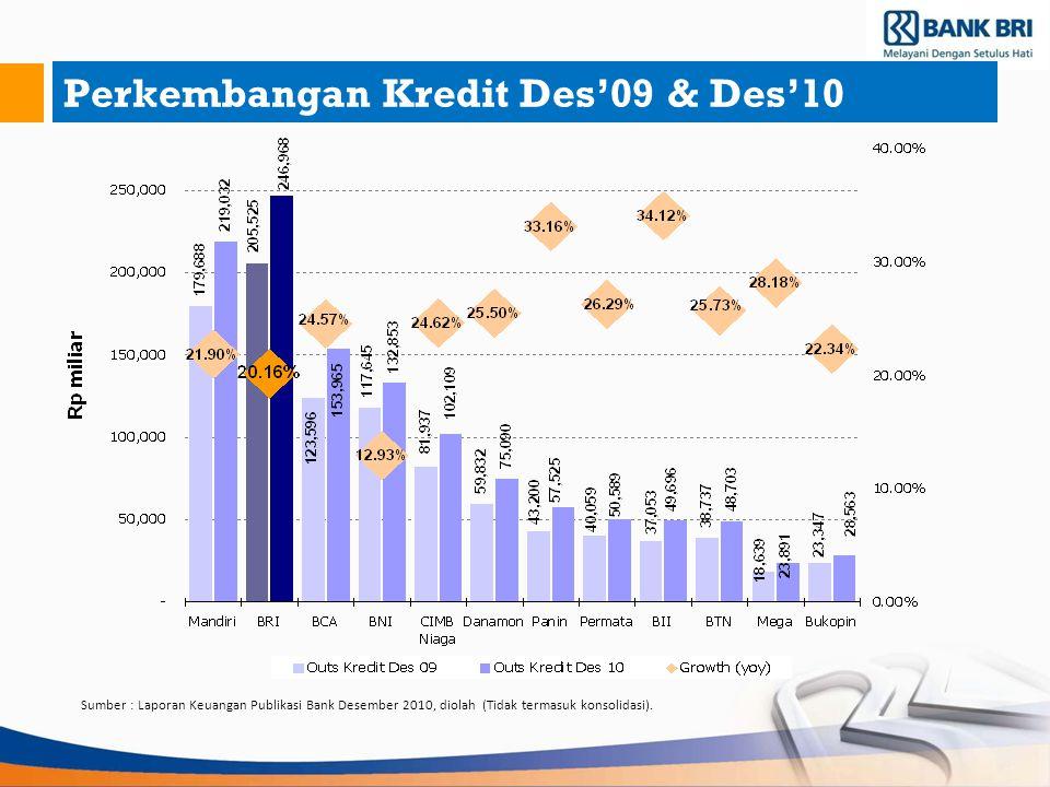 Perkembangan Kredit Des'09 & Des'10 Sumber : Laporan Keuangan Publikasi Bank Desember 2010, diolah (Tidak termasuk konsolidasi).