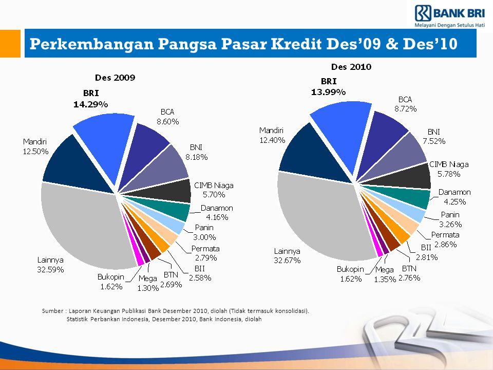 Perkembangan Pangsa Pasar Kredit Des'09 & Des'10 Sumber : Laporan Keuangan Publikasi Bank Desember 2010, diolah (Tidak termasuk konsolidasi). Statisti