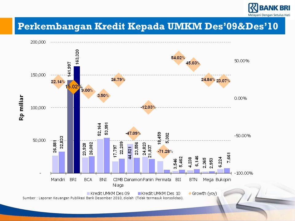 Perkembangan Kredit Kepada UMKM Des'09&Des'10 Sumber : Laporan Keuangan Publikasi Bank Desember 2010, diolah (Tidak termasuk konsolidasi).
