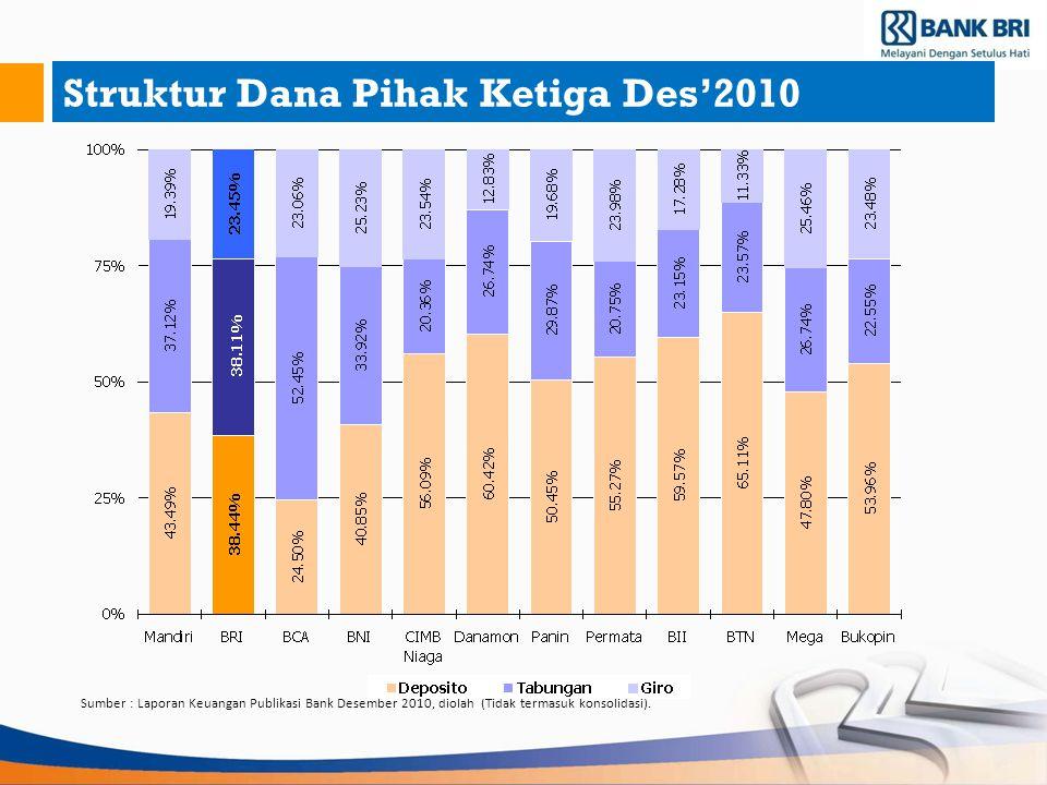 Struktur Dana Pihak Ketiga Des'2010 Sumber : Laporan Keuangan Publikasi Bank Desember 2010, diolah (Tidak termasuk konsolidasi).
