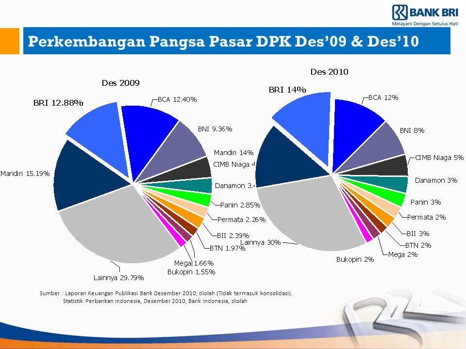 Perkembangan Pangsa Pasar DPK Des'09 & Des'10 Sumber : Laporan Keuangan Publikasi Bank Desember 2010, diolah (Tidak termasuk konsolidasi). Statistik P
