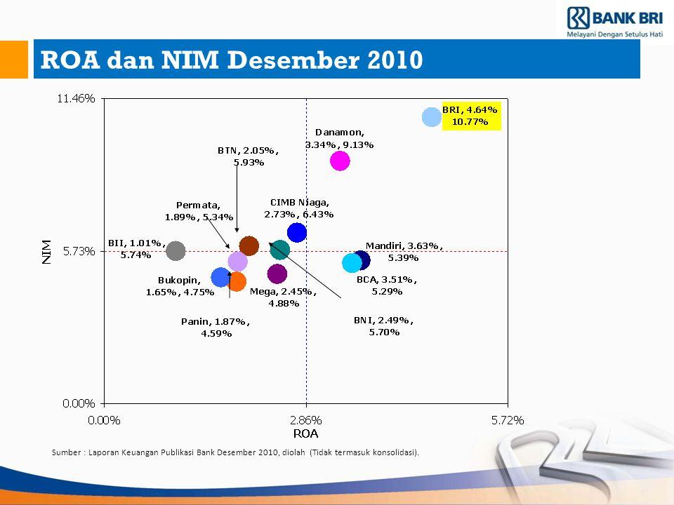 ROA dan NIM Desember 2010 Sumber : Laporan Keuangan Publikasi Bank Desember 2010, diolah (Tidak termasuk konsolidasi).