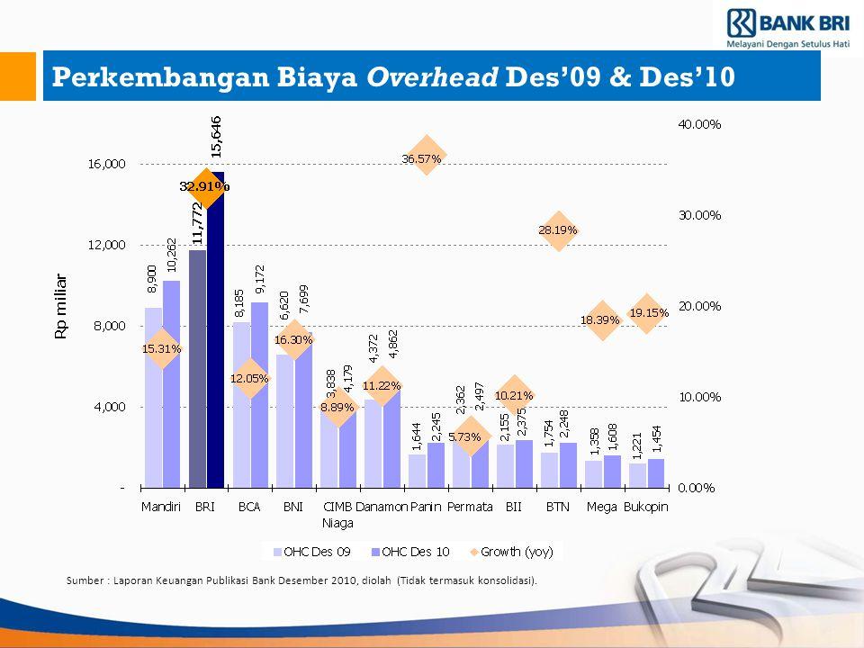 Perkembangan Biaya Overhead Des'09 & Des'10 Sumber : Laporan Keuangan Publikasi Bank Desember 2010, diolah (Tidak termasuk konsolidasi).