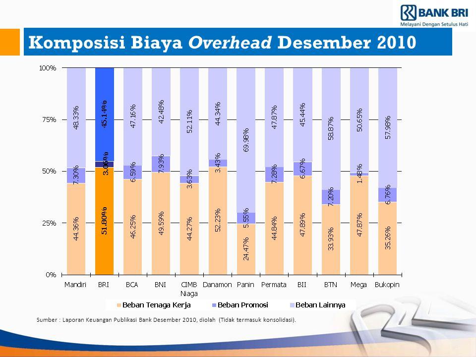 Komposisi Biaya Overhead Desember 2010 Sumber : Laporan Keuangan Publikasi Bank Desember 2010, diolah (Tidak termasuk konsolidasi).