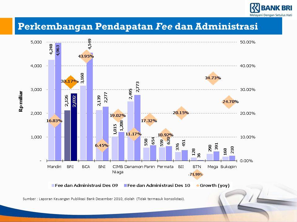 Perkembangan Pendapatan Fee dan Administrasi Sumber : Laporan Keuangan Publikasi Bank Desember 2010, diolah (Tidak termasuk konsolidasi).