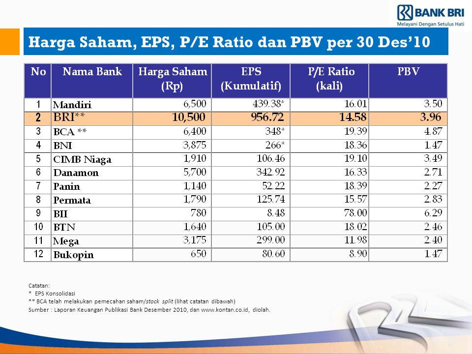Harga Saham, EPS, P/E Ratio dan PBV per 30 Des'10 Catatan: * EPS Konsolidasi ** BCA telah melakukan pemecahan saham/stock split (lihat catatan dibawah