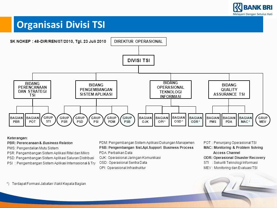 Perkembangan Laba Rugi Des'09 & Des'10 Sumber : Laporan Keuangan Publikasi Bank Desember 2010, diolah (Tidak termasuk konsolidasi).
