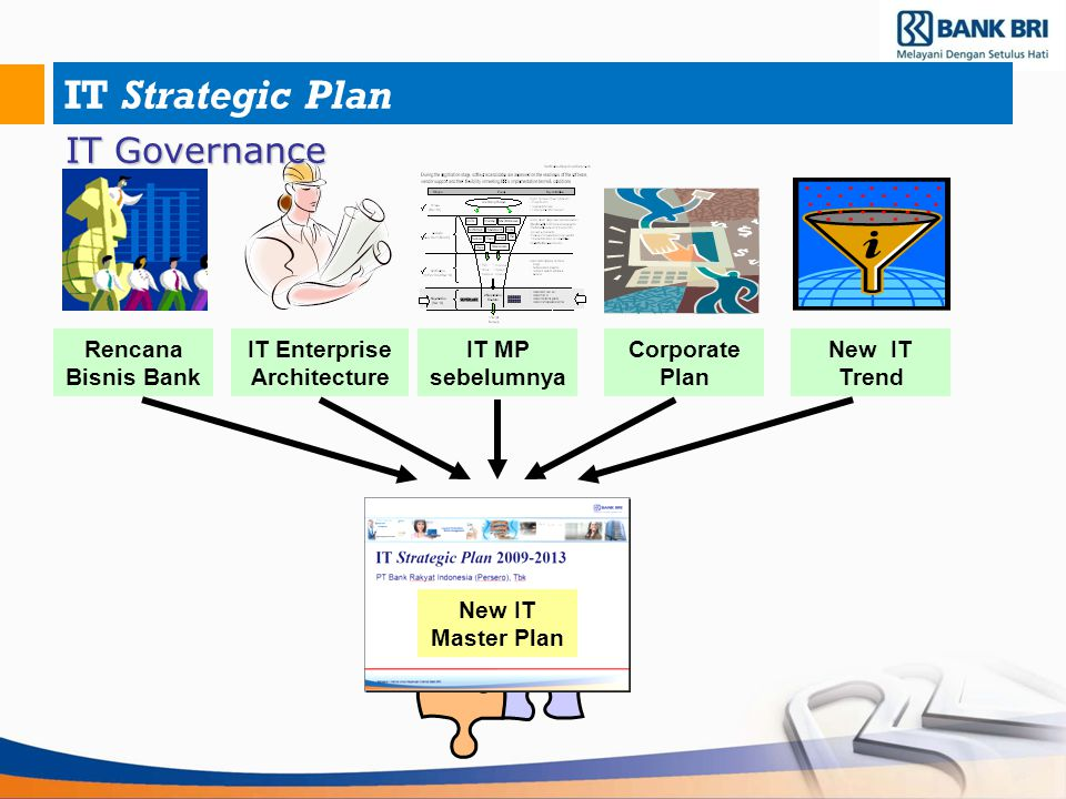 IT Strategic Plan New IT Trend Corporate Plan Rencana Bisnis Bank IT Enterprise Architecture IT MP sebelumnya New IT Master Plan IT Governance