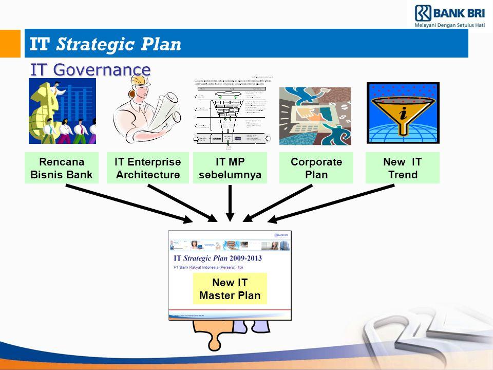 Perkembangan Pangsa Pasar Aset Des'09 & Des'10 Sumber : Laporan Keuangan Publikasi Bank Desember 2010, diolah (Tidak termasuk konsolidasi).
