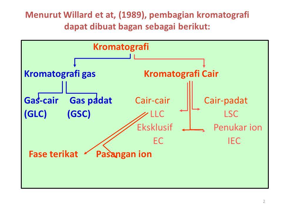 3 Pembagian diatas berdasar jenis fase, ialah cair dan gas, Pembagaian kedua : penukar ion dan eklusif serta pasangan ion hanya mengetengahkan salah satu fase diam, Willard : kedua kromatografi penukar ion dan eklusif merupakan kromatografi yang berdasar pada interaksi antara linarut dan fase diam.