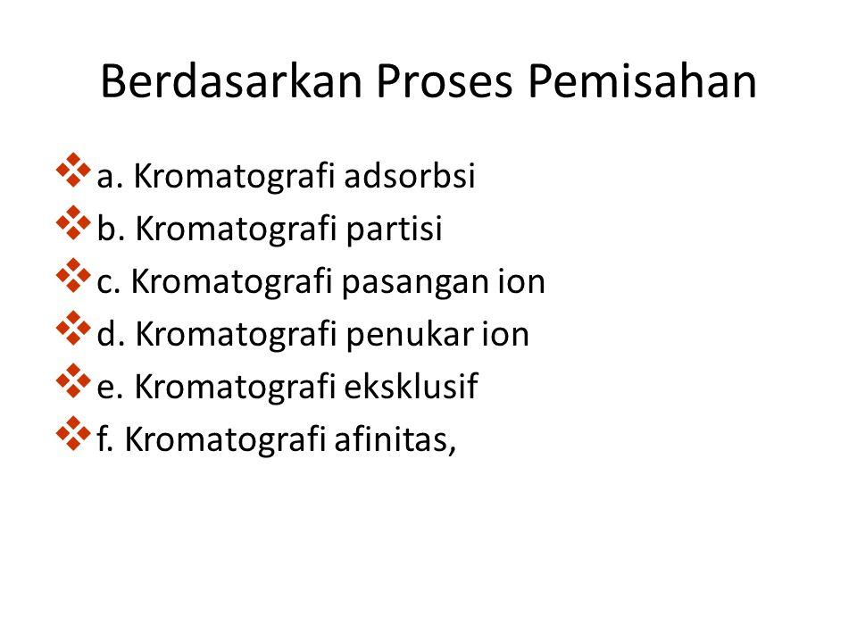 Berdasarkan Proses Pemisahan  a. Kromatografi adsorbsi  b. Kromatografi partisi  c. Kromatografi pasangan ion  d. Kromatografi penukar ion  e. Kr
