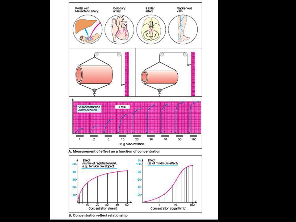 Uji Toksistas Akut  Ketoksikan akut: Derajad efek toksik suatu senyawa (bahan) yang terjadi dalam waktu singkat setelah pemberian dalam dosis tunggal.