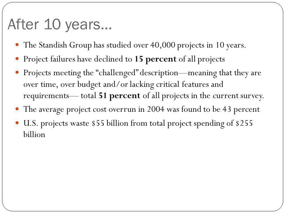After 10 years... The Standish Group has studied over 40,000 projects in 10 years. Project failures have declined to 15 percent of all projects Projec