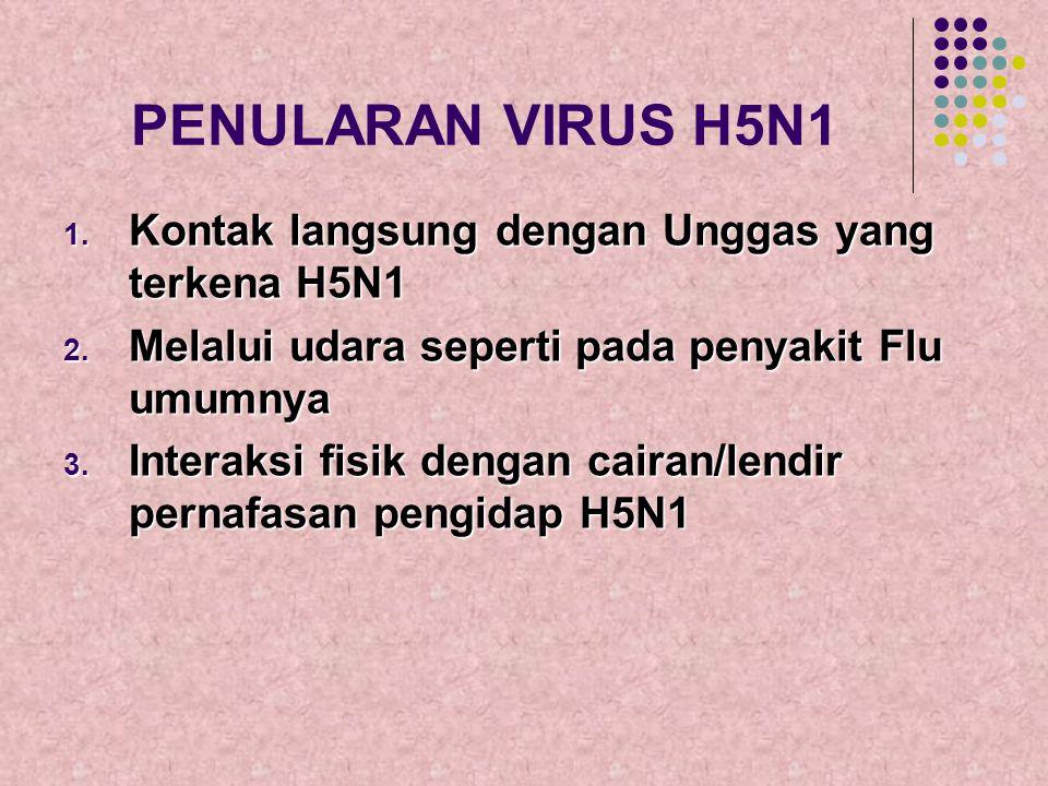 PENULARAN VIRUS H5N1 1. K ontak langsung dengan Unggas yang terkena H5N1 2. M elalui udara seperti pada penyakit Flu umumnya 3. I nteraksi fisik denga