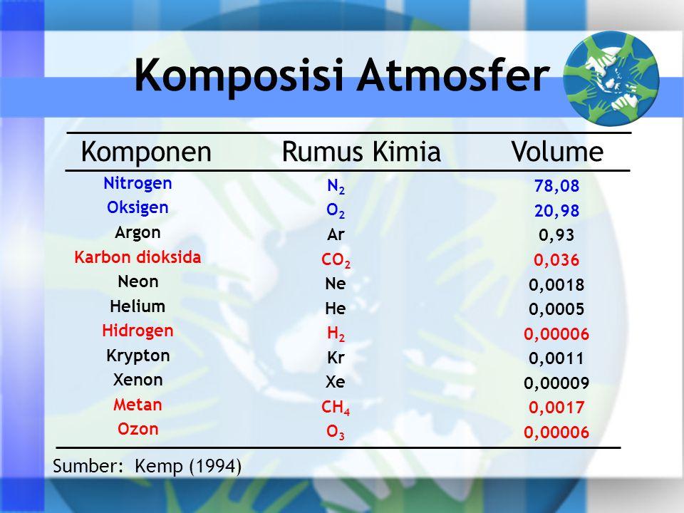 Sumber: Kemp (1994) Komponen Rumus Kimia Volume Nitrogen Oksigen Argon Karbon dioksida Neon Helium Hidrogen Krypton Xenon Metan Ozon N 2 O 2 Ar CO 2 Ne He H 2 Kr Xe CH 4 O 3 78,08 20,98 0,93 0,036 0,0018 0,0005 0,00006 0,0011 0,00009 0,0017 0,00006 Komposisi Atmosfer