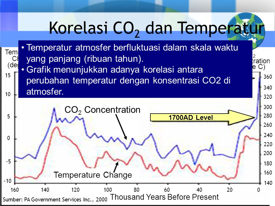 Temperature Change (degree C) CO 2 Concentration (degree C) 15 10 5 0 -5 -10 Temperature Change CO 2 Concentration Current Level 1700AD Level Thousand
