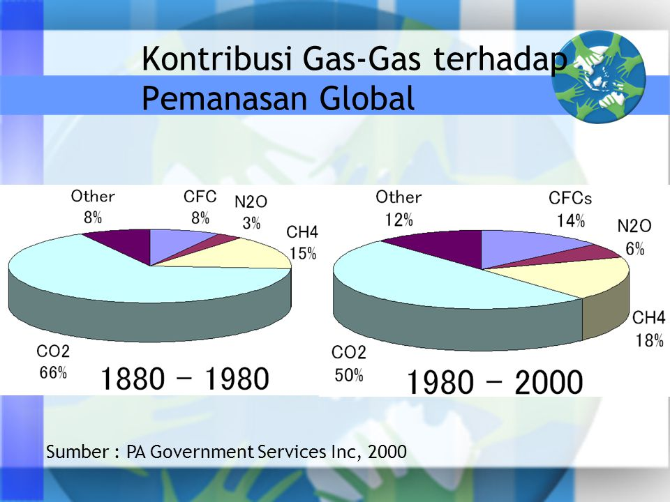 Kontribusi Gas-Gas terhadap Pemanasan Global Sumber : PA Government Services Inc, 2000