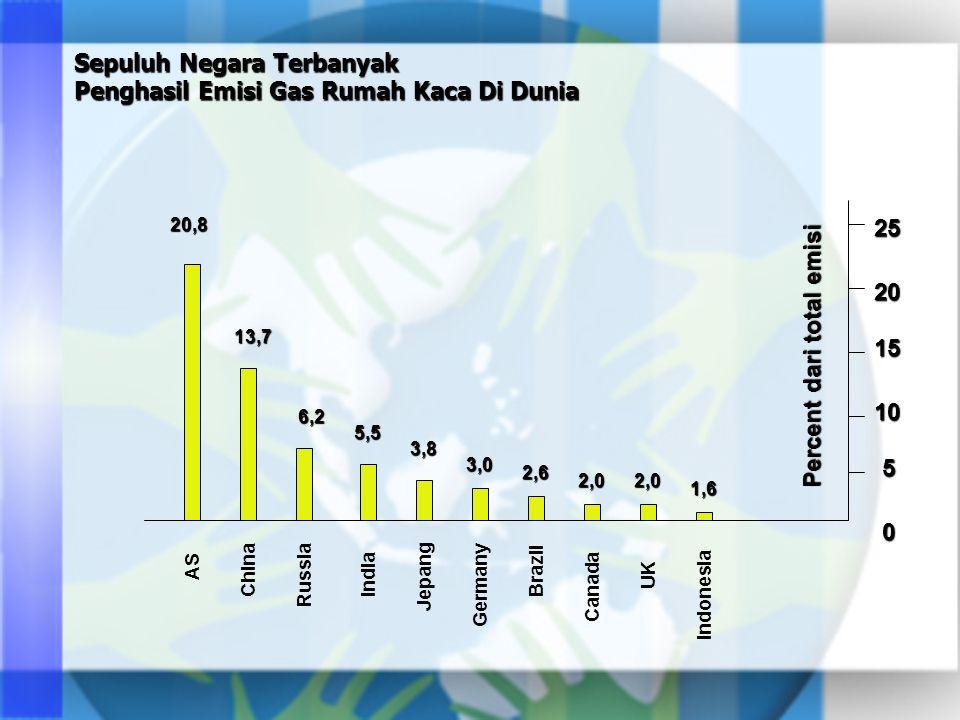 Sepuluh Negara Terbanyak Penghasil Emisi Gas Rumah Kaca Di Dunia Percent dari total emisi 0 5 10 15 20 2520,8 13,7 6,2 5,5 3,8 3,0 2,6 2,02,0 1,6 AS China Russia India Jepang Germany Brazil Canada UK Indonesia