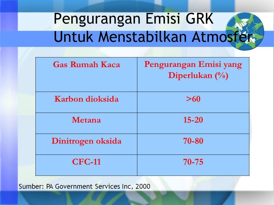 Pengurangan Emisi GRK Untuk Menstabilkan Atmosfer Gas Rumah KacaPengurangan Emisi yang Diperlukan (%) Karbon dioksida>60 Metana15-20 Dinitrogen oksida70-80 CFC-1170-75 Sumber: PA Government Services Inc, 2000