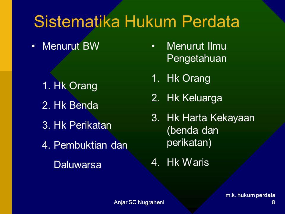 m.k. hukum perdata Anjar SC Nugraheni 8 Sistematika Hukum Perdata Menurut BW 1. Hk Orang 2. Hk Benda 3. Hk Perikatan 4. Pembuktian dan Daluwarsa Menur