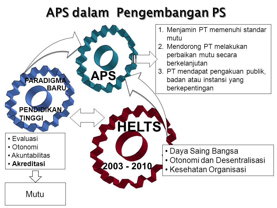 APS PARADIGMA BARU PENDIDIKAN TINGGI Evaluasi Otonomi Akuntabilitas Akreditasi Mutu APS dalam Pengembangan PS HELTS 2003 - 2010 Daya Saing Bangsa Oton