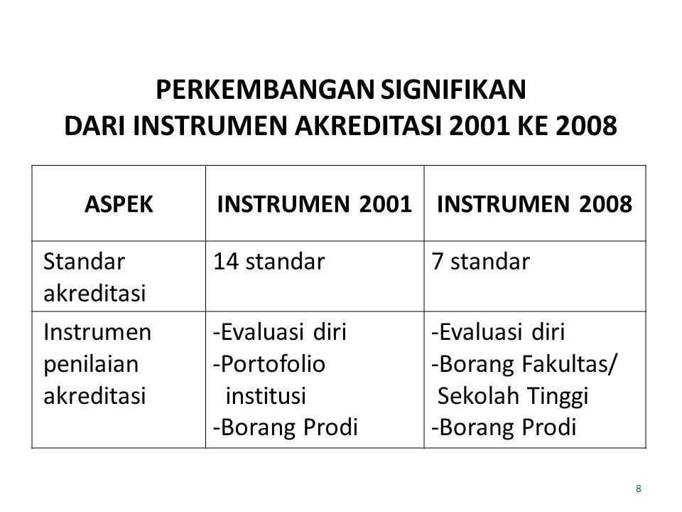 PERKEMBANGAN SIGNIFIKAN DARI INSTRUMEN AKREDITASI 2001 KE 2008 ASPEKINSTRUMEN 2001INSTRUMEN 2008 Standar akreditasi 14 standar7 standar Instrumen peni