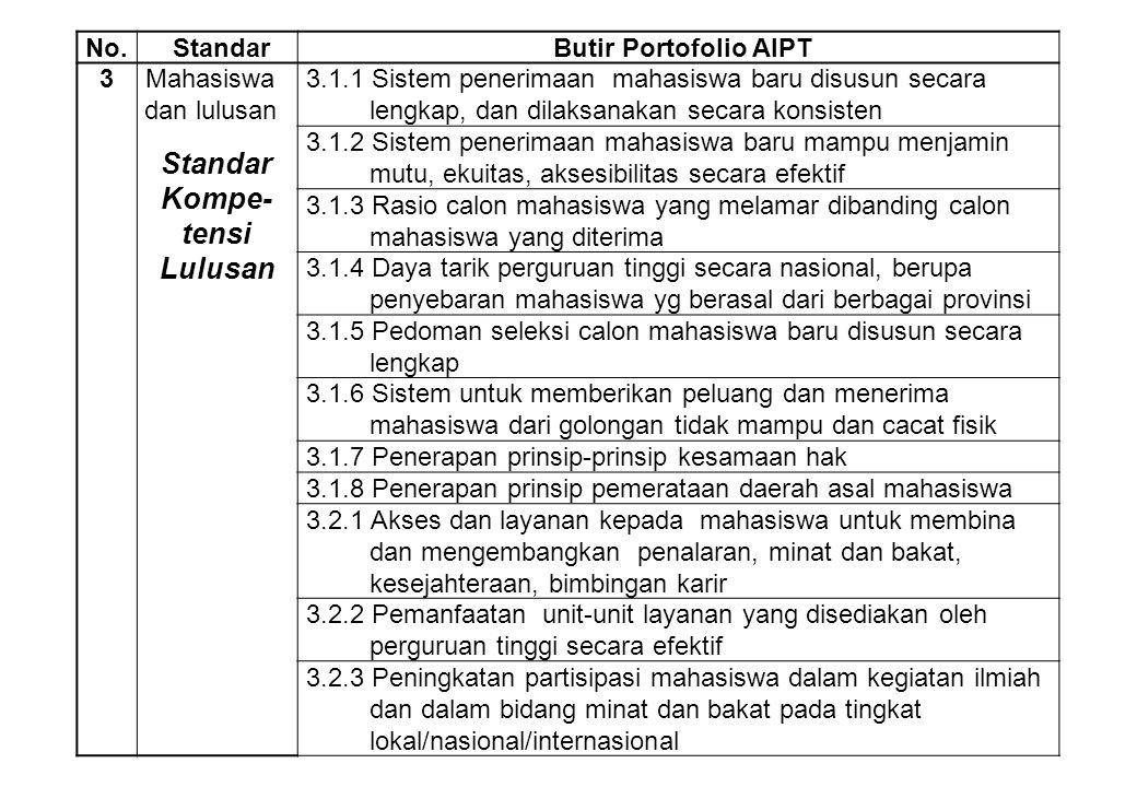 No.StandarButir Portofolio AIPT 3Mahasiswa dan lulusan 3.1.1 Sistem penerimaan mahasiswa baru disusun secara lengkap, dan dilaksanakan secara konsiste