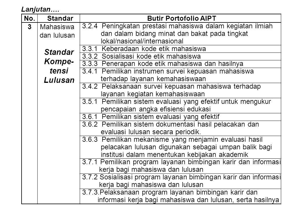 No.StandarButir Portofolio AIPT 3Mahasiswa dan lulusan 3.2.4 Peningkatan prestasi mahasiswa dalam kegiatan ilmiah dan dalam bidang minat dan bakat pad