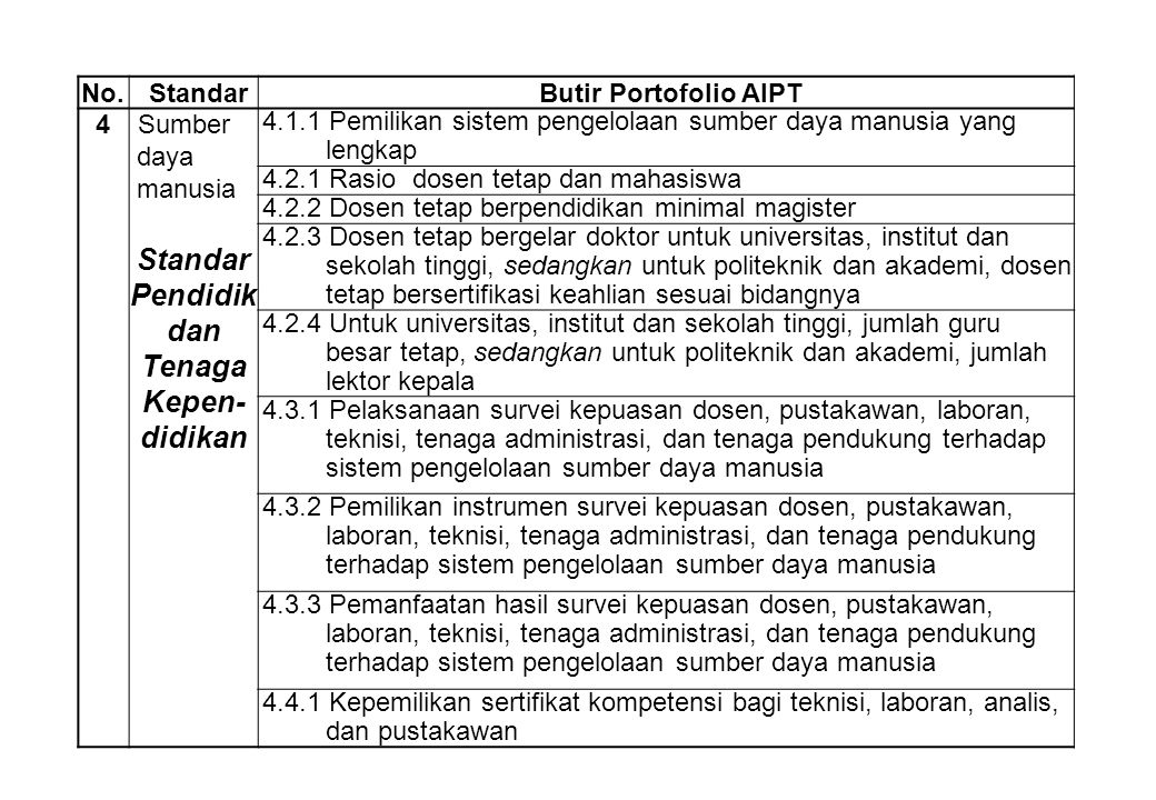 No.StandarButir Portofolio AIPT 4Sumber daya manusia 4.1.1 Pemilikan sistem pengelolaan sumber daya manusia yang lengkap 4.2.1 Rasio dosen tetap dan m