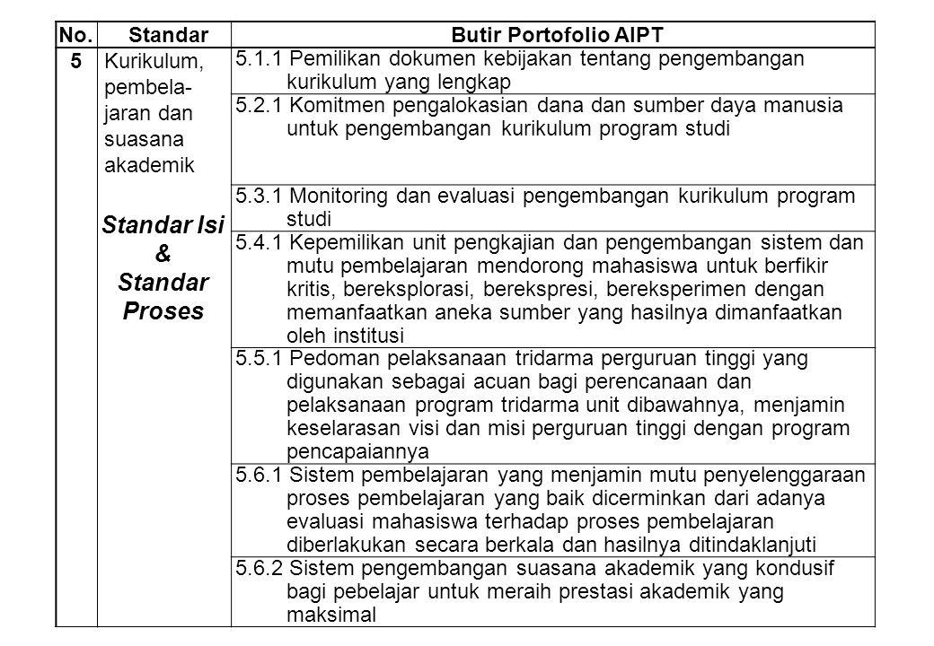 No.StandarButir Portofolio AIPT 5Kurikulum, pembela- jaran dan suasana akademik 5.1.1 Pemilikan dokumen kebijakan tentang pengembangan kurikulum yang