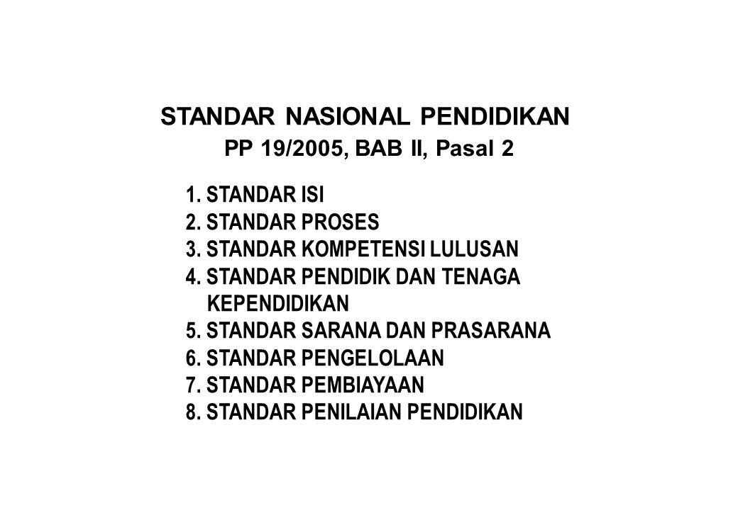 1. STANDAR ISI 2. STANDAR PROSES 3. STANDAR KOMPETENSI LULUSAN 4. STANDAR PENDIDIK DAN TENAGA KEPENDIDIKAN 5. STANDAR SARANA DAN PRASARANA 6. STANDAR
