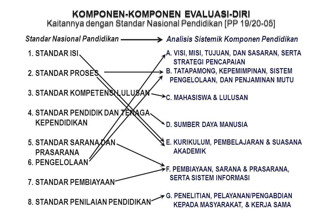 5 KOMPONEN-KOMPONEN EVALUASI-DIRI Rincian Standar Nasional Pendidikan [PP 19/2005] KOMPONEN-KOMPONEN EVALUASI-DIRI Rincian Standar Nasional Pendidikan [PP 19/2005] E.