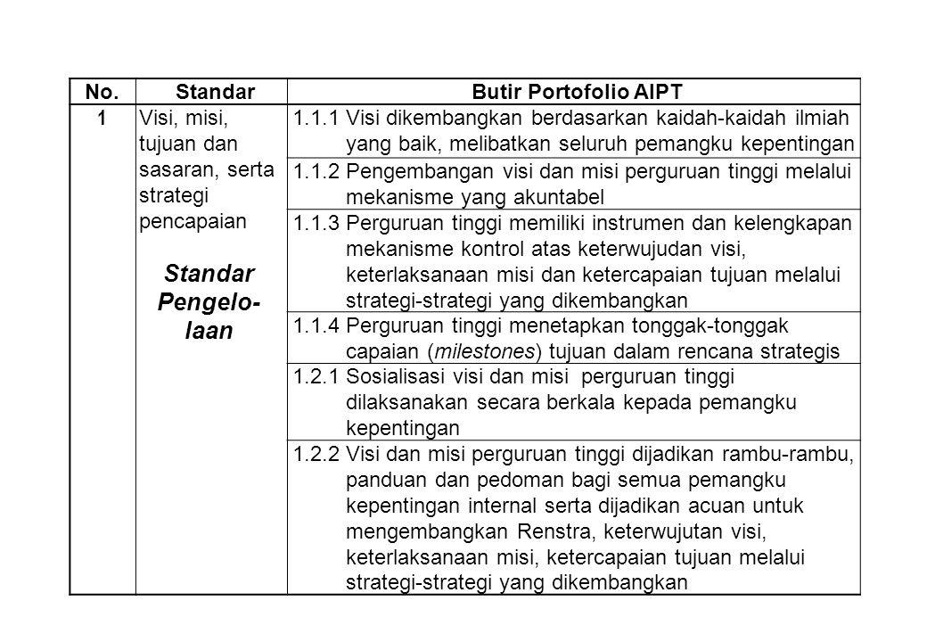 No.StandarButir Portofolio AIPT 1 Visi, misi, tujuan dan sasaran, serta strategi pencapaian 1.1.1 Visi dikembangkan berdasarkan kaidah-kaidah ilmiah y