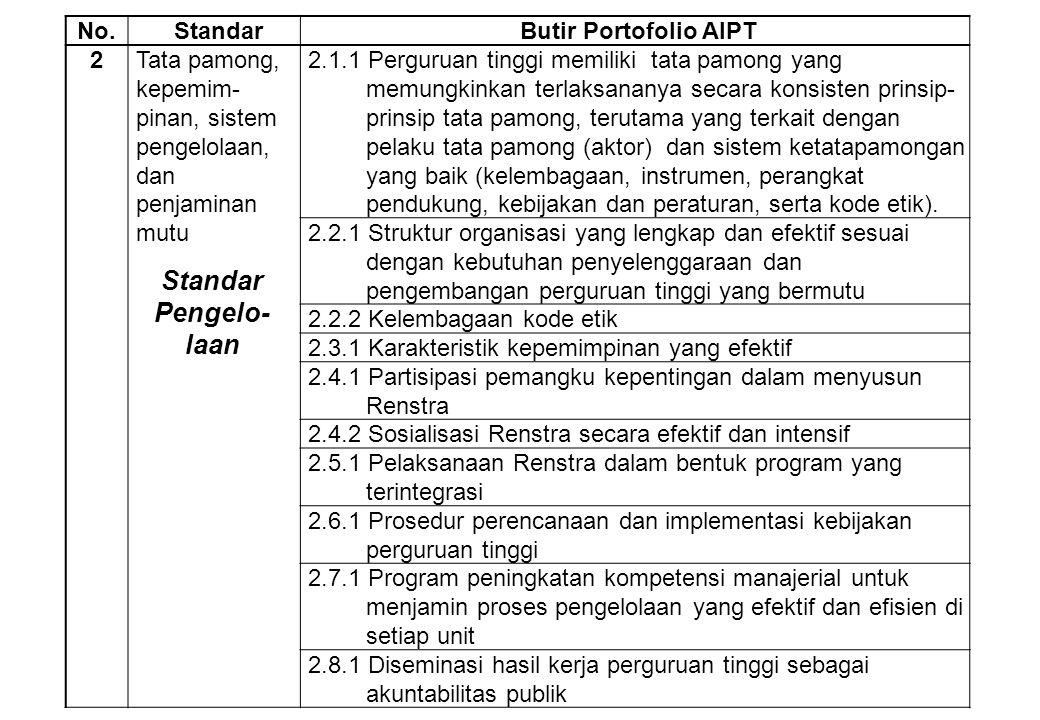 No.StandarButir Portofolio AIPT 2Tata pamong, kepemimpinan, sistem pengelolaan, dan penjaminan mutu 2.9.1 Sistem audit internal yang efektif, menggunakan kriteria dan instrumen untuk mengukur kinerja setiap unit 2.10.1 Keberadaan Manual Mutu 2.10.2 Implementasi penjaminan mutu.