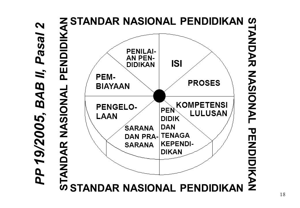 18 STANDAR NASIONAL PENDIDIKAN PENILAI- AN PEN- DIDIKAN STANDAR NASIONAL PENDIDIKAN PEM- BIAYAAN PENGELO- LAAN ISI PROSES KOMPETENSI LULUSAN PEN DIDIK