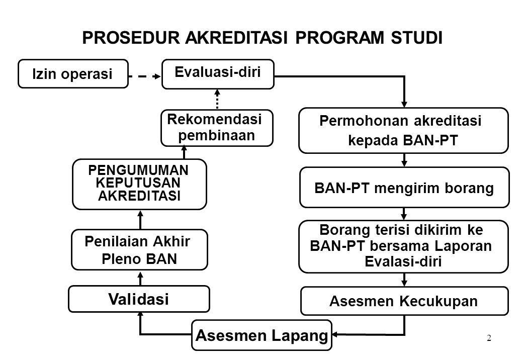 2 Rekomendasi pembinaan Asesmen Kecukupan PROSEDUR AKREDITASI PROGRAM STUDI Izin operasi PENGUMUMAN KEPUTUSAN AKREDITASI Penilaian Akhir Pleno BAN Val